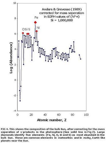 Atomic Number, Z